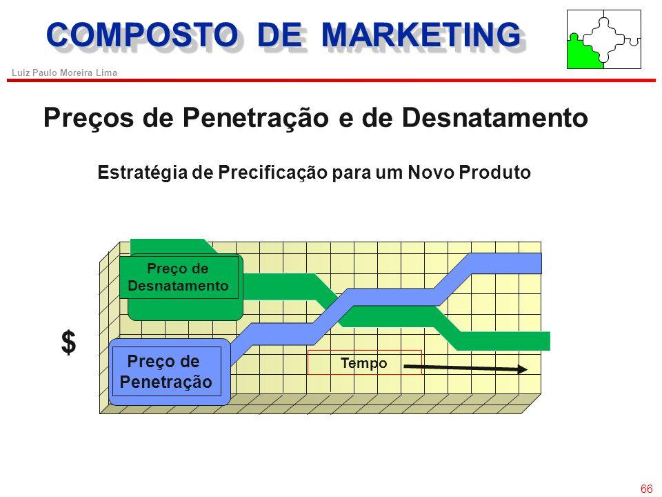 COMPOSTO DE MARKETING $ Preços de Penetração e de Desnatamento