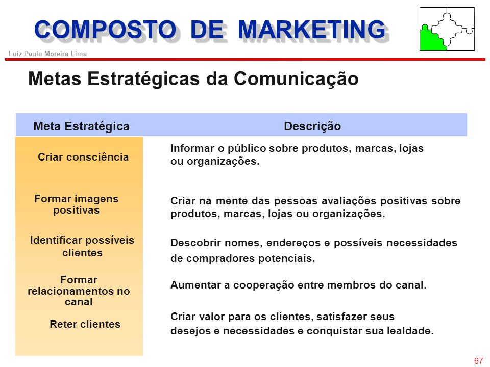 COMPOSTO DE MARKETING Metas Estratégicas da Comunicação 67
