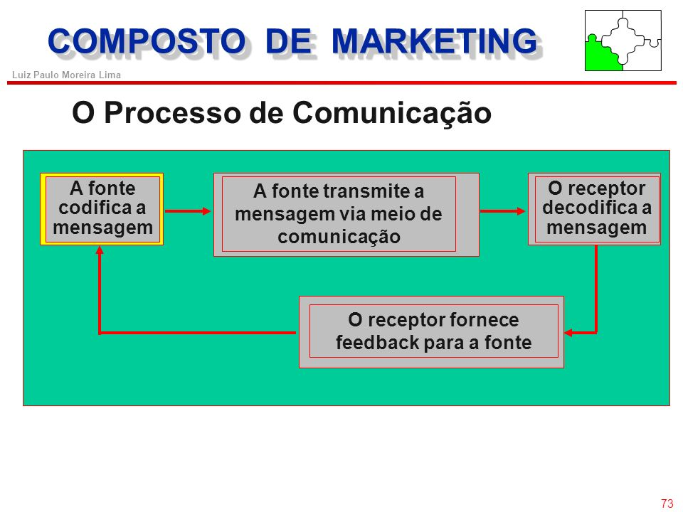 COMPOSTO DE MARKETING O Processo de Comunicação