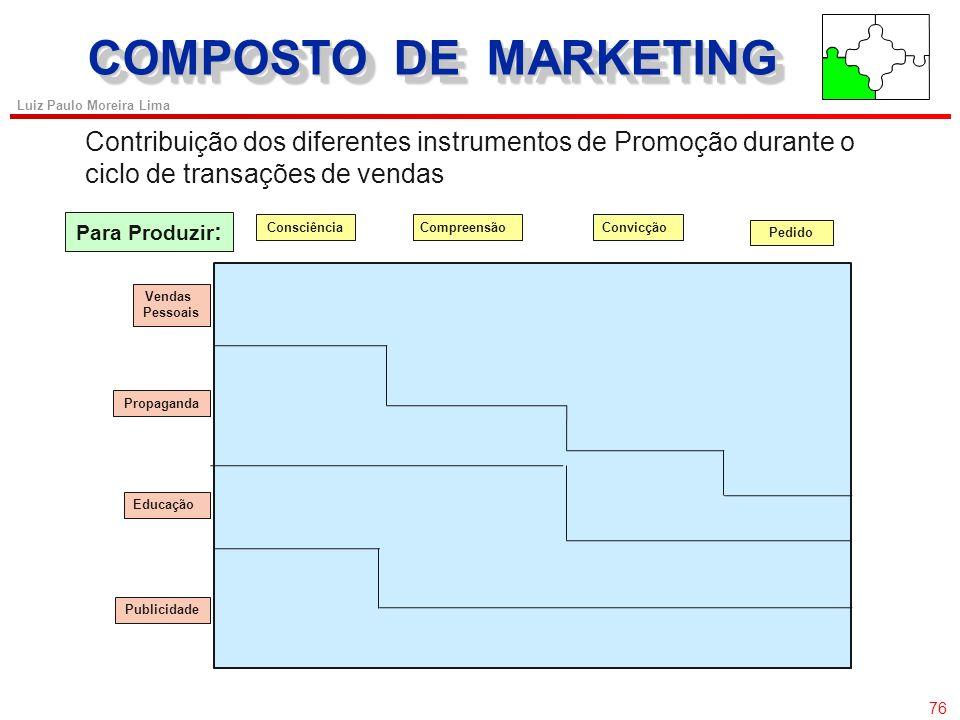 COMPOSTO DE MARKETING Contribuição dos diferentes instrumentos de Promoção durante o ciclo de transações de vendas.