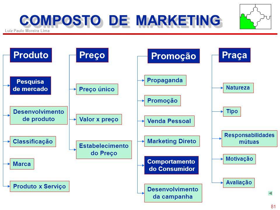 COMPOSTO DE MARKETING Produto Preço Promoção Praça Propaganda Pesquisa