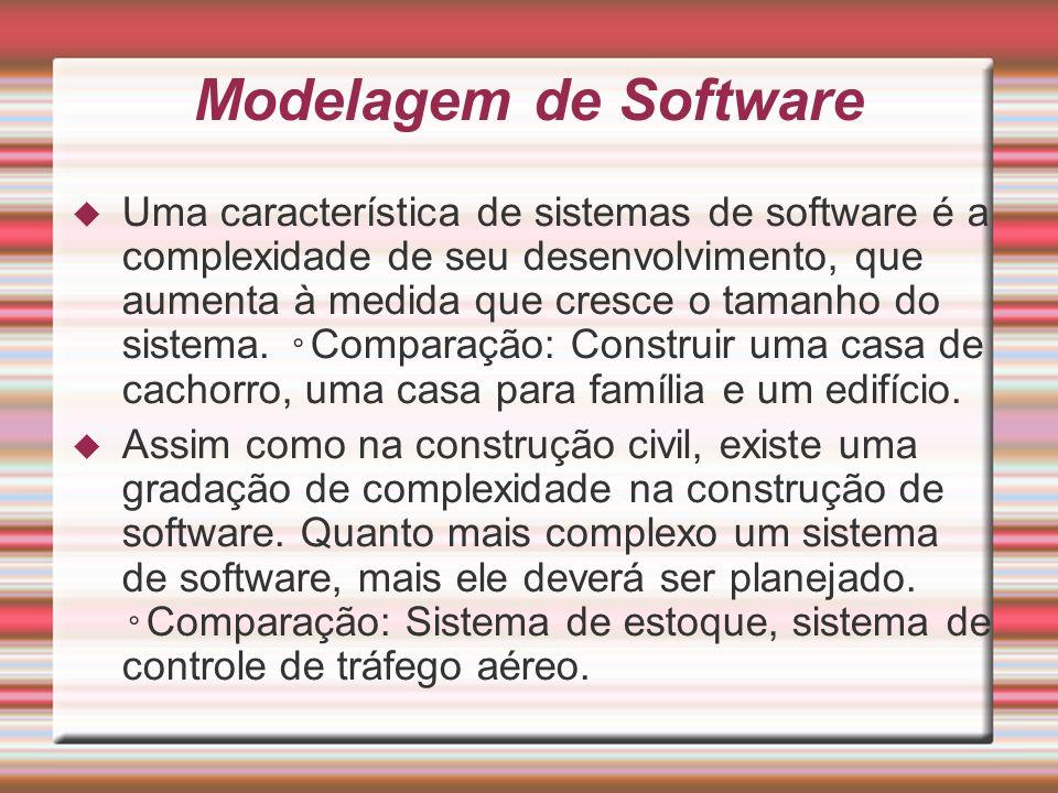 Modelagem de Software