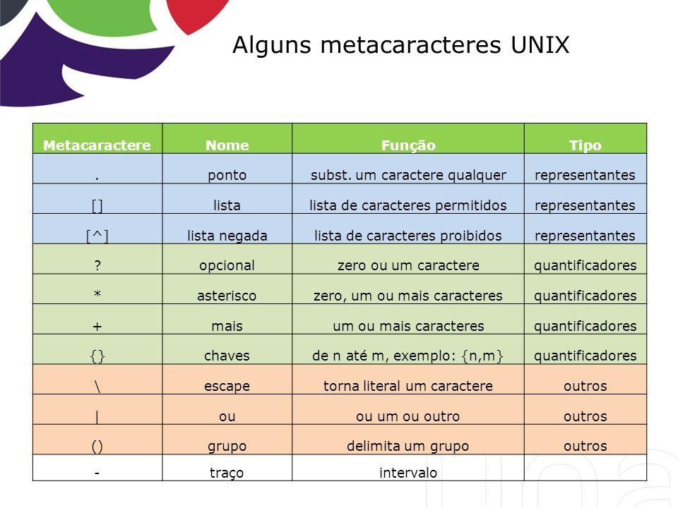 Alguns metacaracteres UNIX