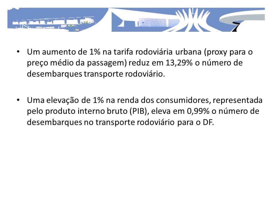 Um aumento de 1% na tarifa rodoviária urbana (proxy para o preço médio da passagem) reduz em 13,29% o número de desembarques transporte rodoviário.