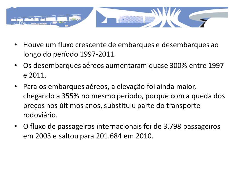 Houve um fluxo crescente de embarques e desembarques ao longo do período 1997-2011.
