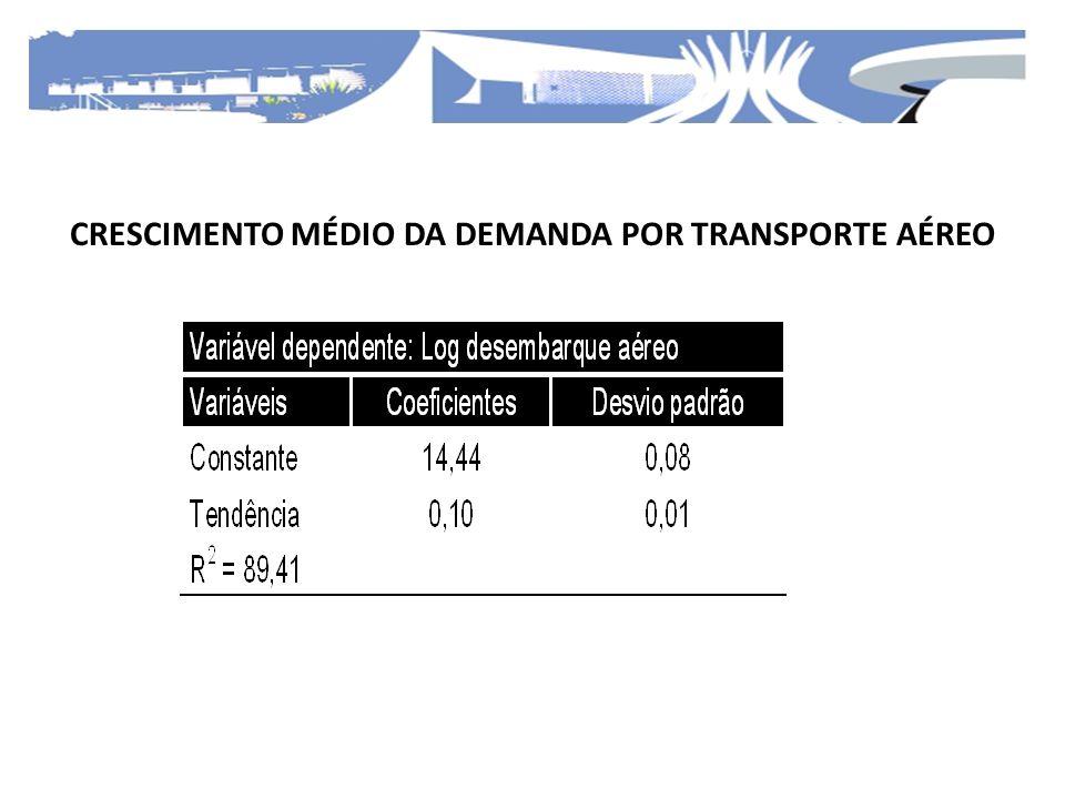 CRESCIMENTO MÉDIO DA DEMANDA POR TRANSPORTE AÉREO