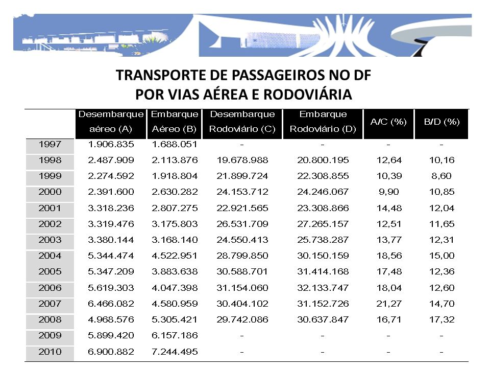 TRANSPORTE DE PASSAGEIROS NO DF POR VIAS AÉREA E RODOVIÁRIA