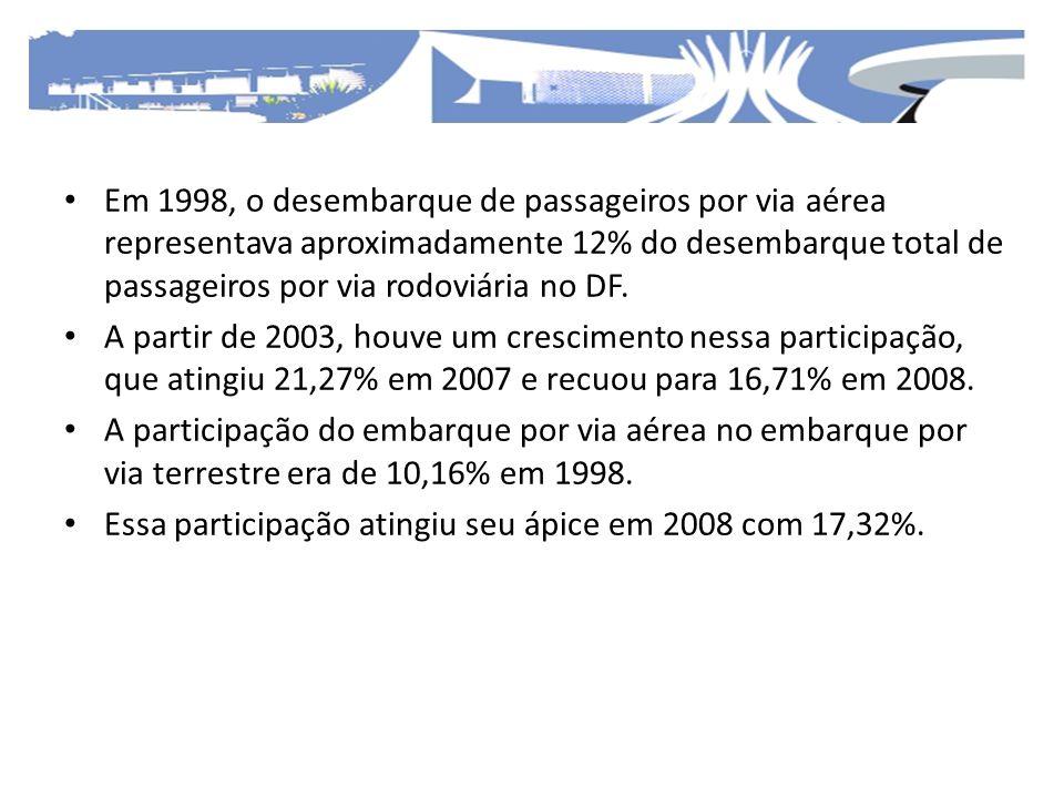 Em 1998, o desembarque de passageiros por via aérea representava aproximadamente 12% do desembarque total de passageiros por via rodoviária no DF.