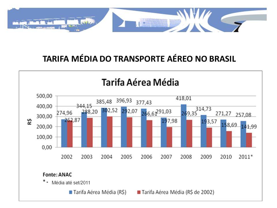 TARIFA MÉDIA DO TRANSPORTE AÉREO NO BRASIL