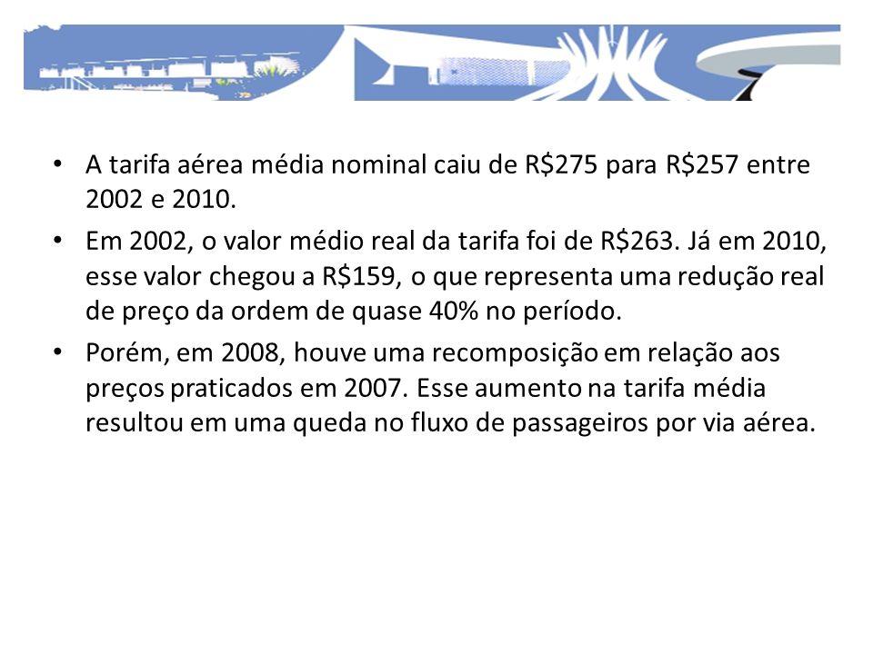 A tarifa aérea média nominal caiu de R$275 para R$257 entre 2002 e 2010.