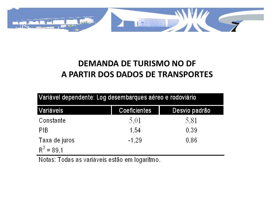 DEMANDA DE TURISMO NO DF A PARTIR DOS DADOS DE TRANSPORTES