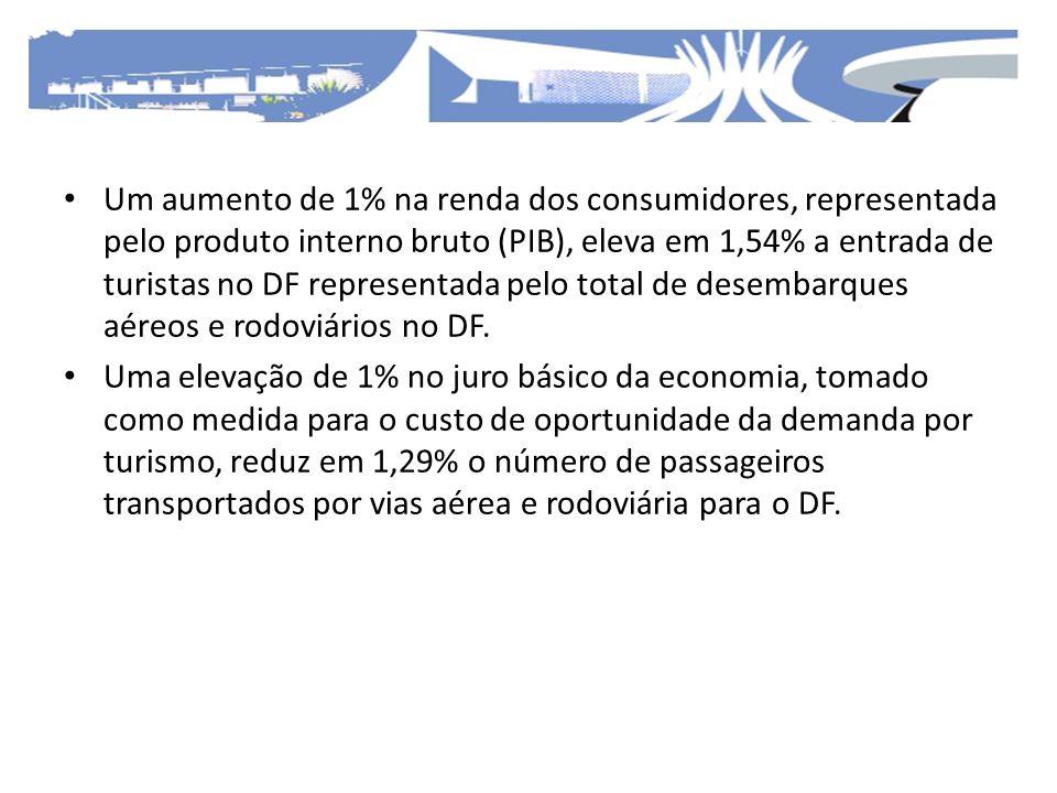 Um aumento de 1% na renda dos consumidores, representada pelo produto interno bruto (PIB), eleva em 1,54% a entrada de turistas no DF representada pelo total de desembarques aéreos e rodoviários no DF.