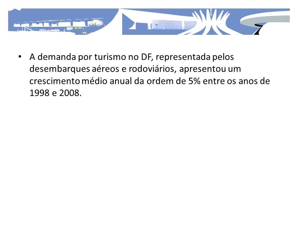 A demanda por turismo no DF, representada pelos desembarques aéreos e rodoviários, apresentou um crescimento médio anual da ordem de 5% entre os anos de 1998 e 2008.