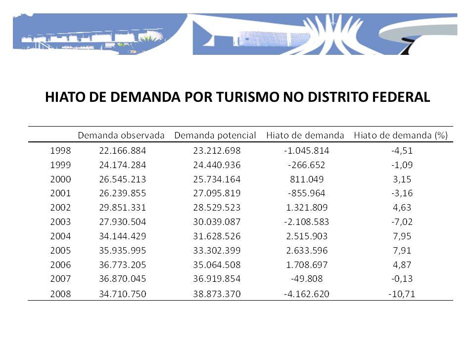 HIATO DE DEMANDA POR TURISMO NO DISTRITO FEDERAL