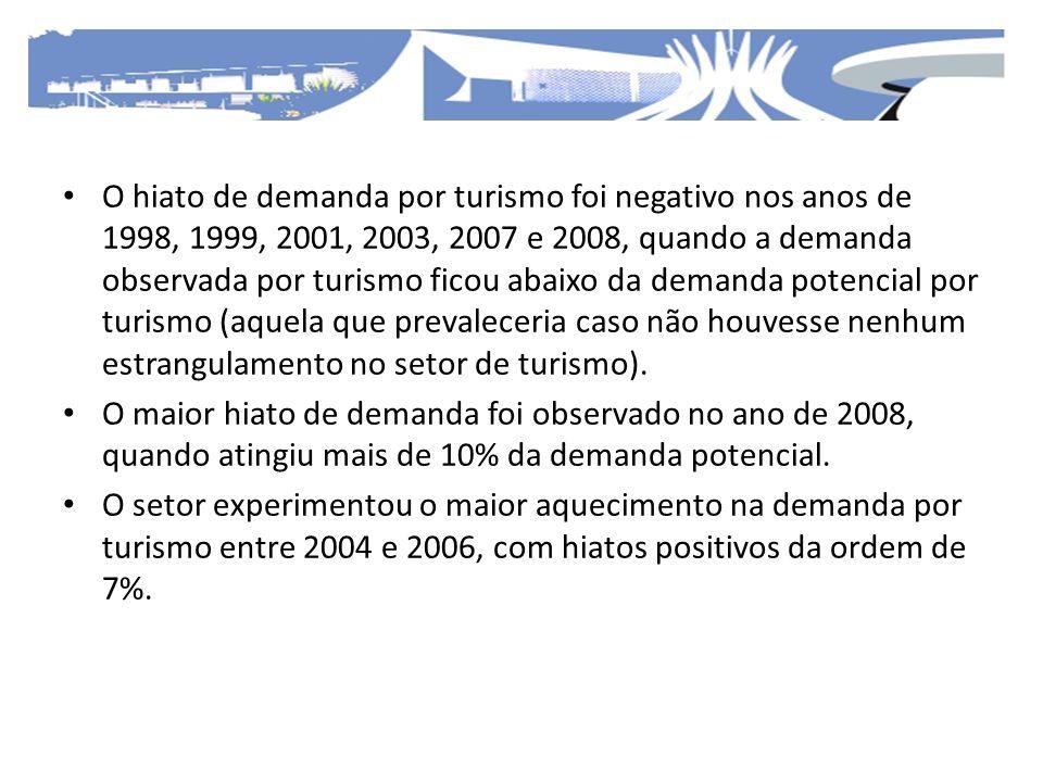 O hiato de demanda por turismo foi negativo nos anos de 1998, 1999, 2001, 2003, 2007 e 2008, quando a demanda observada por turismo ficou abaixo da demanda potencial por turismo (aquela que prevaleceria caso não houvesse nenhum estrangulamento no setor de turismo).