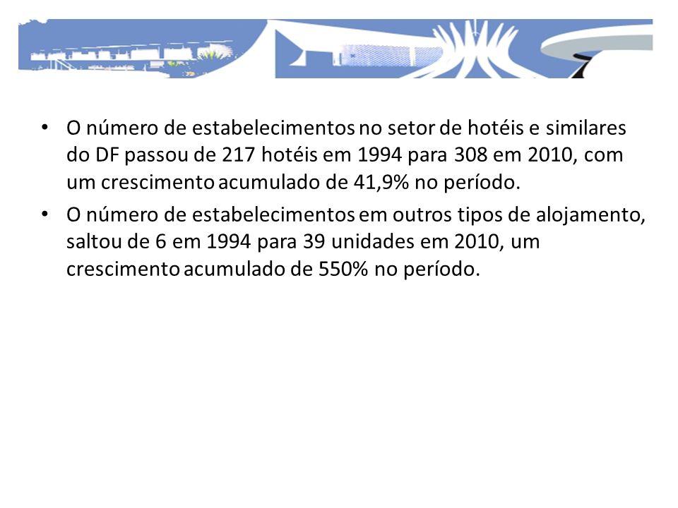 O número de estabelecimentos no setor de hotéis e similares do DF passou de 217 hotéis em 1994 para 308 em 2010, com um crescimento acumulado de 41,9% no período.