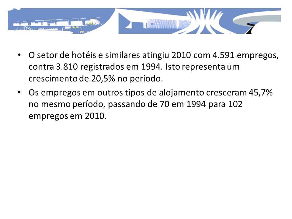 O setor de hotéis e similares atingiu 2010 com 4