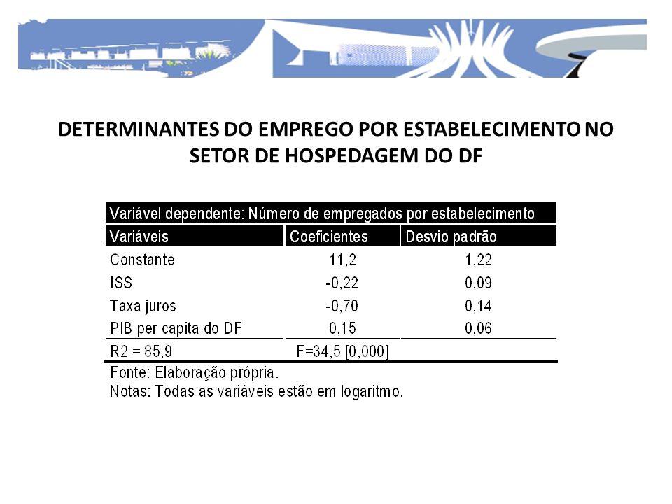 DETERMINANTES DO EMPREGO POR ESTABELECIMENTO NO SETOR DE HOSPEDAGEM DO DF