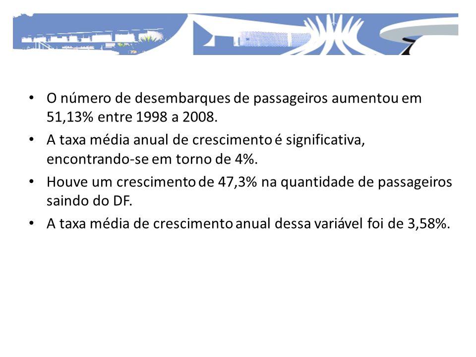 O número de desembarques de passageiros aumentou em 51,13% entre 1998 a 2008.