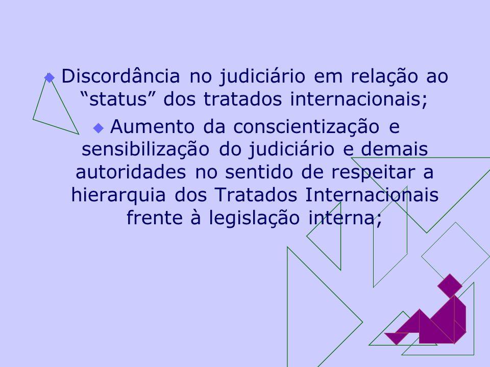Discordância no judiciário em relação ao status dos tratados internacionais;