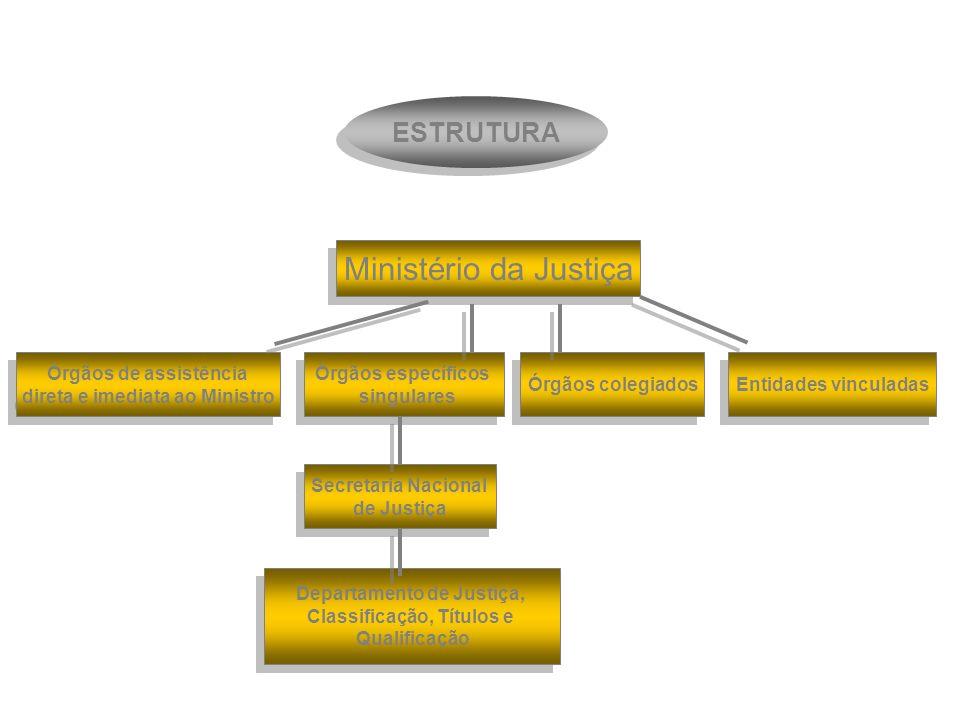 Ministério da Justiça ESTRUTURA Órgãos de assistência