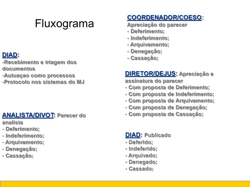 Fluxograma COORDENADOR/COESO: Apreciação do parecer DIAD: