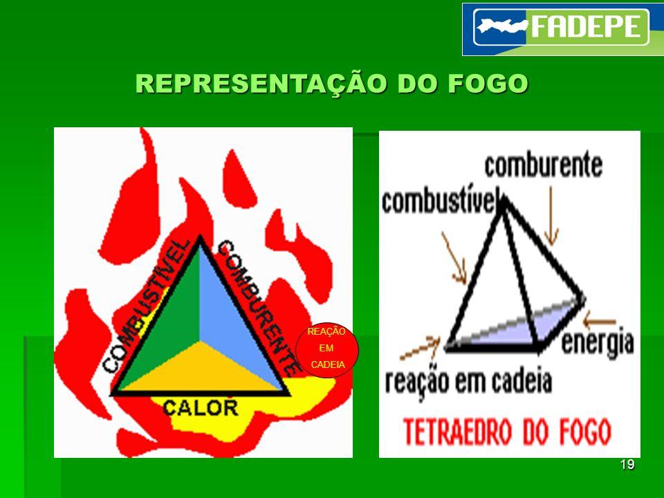 REPRESENTAÇÃO DO FOGO REAÇÃO EM CADEIA