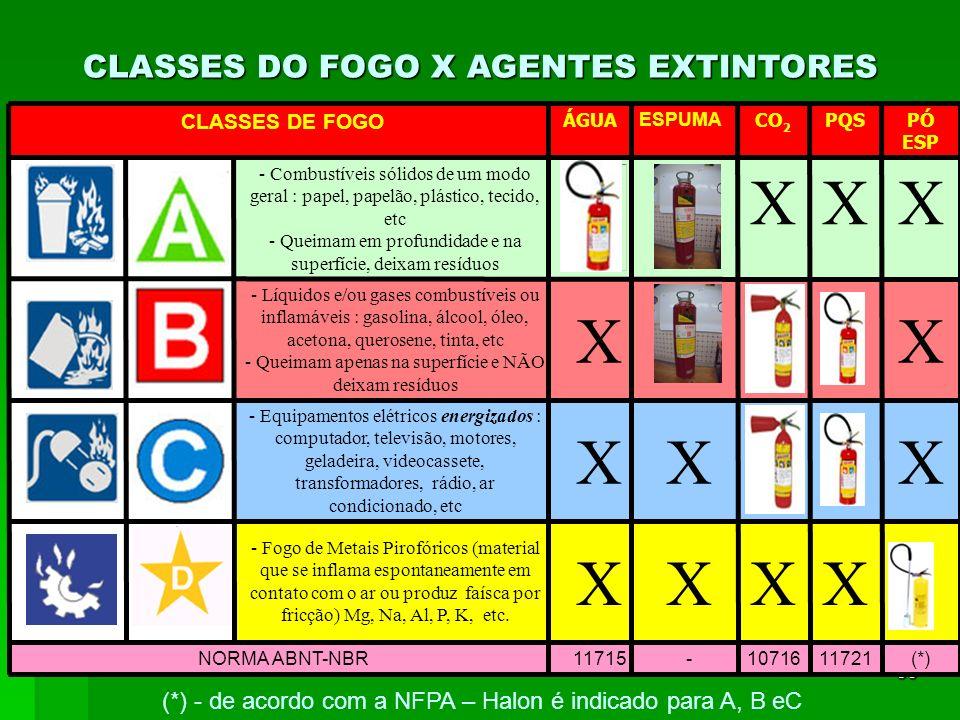 X X X X X X X X X X X X CLASSES DO FOGO X AGENTES EXTINTORES