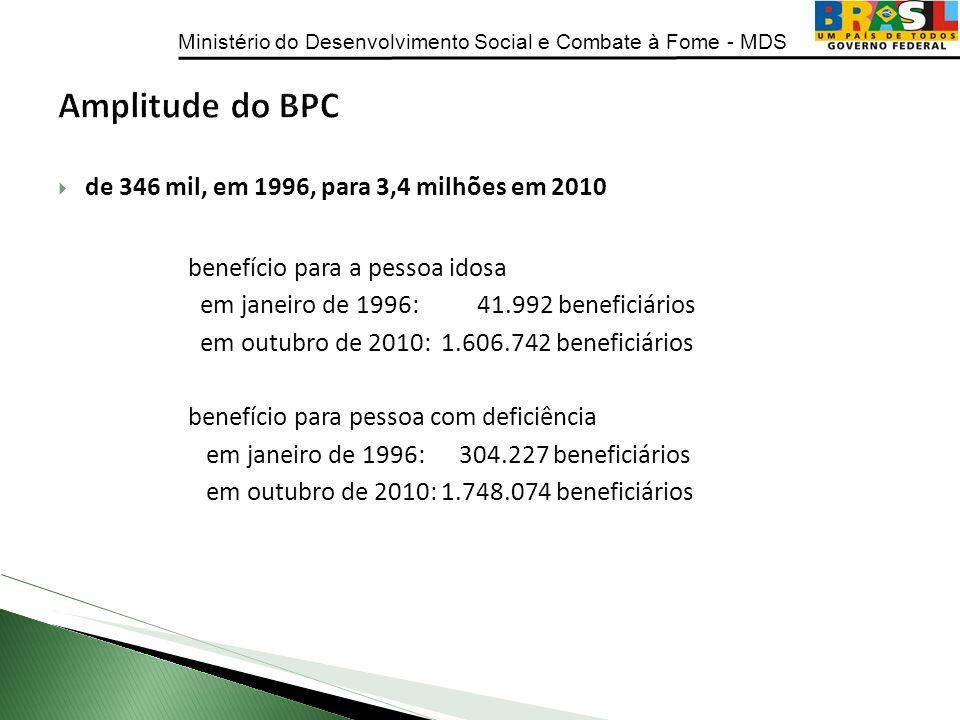 Amplitude do BPC de 346 mil, em 1996, para 3,4 milhões em 2010