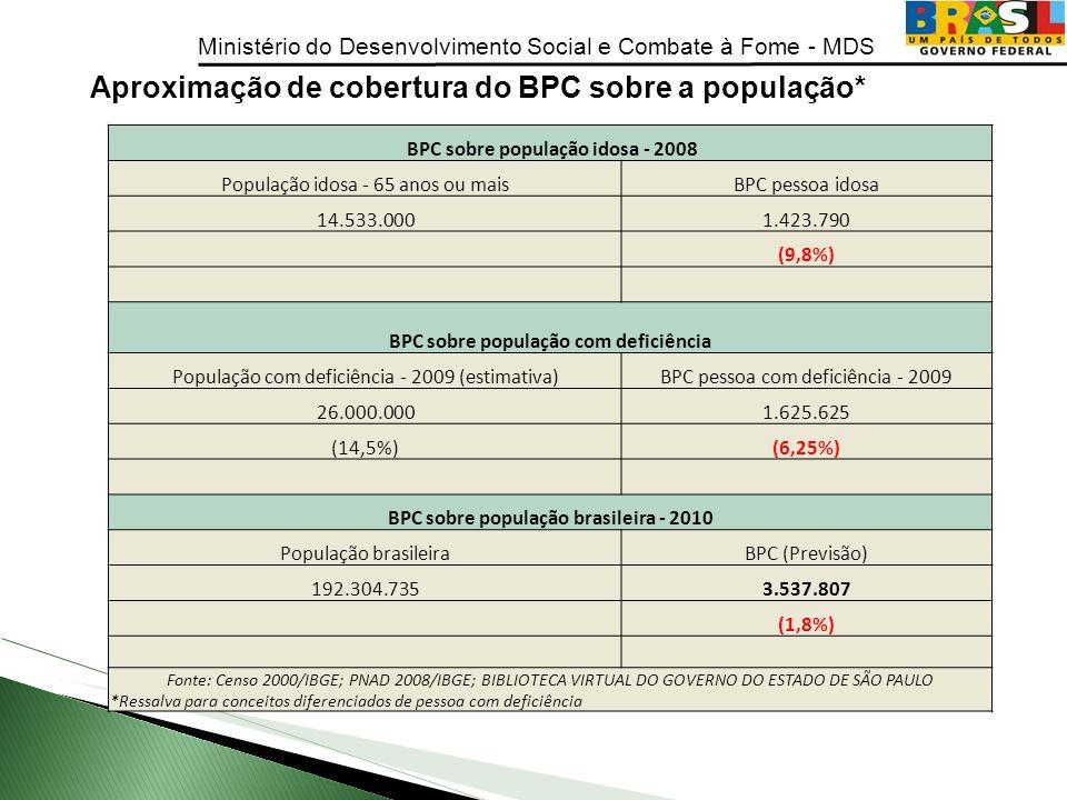 Aproximação de cobertura do BPC sobre a população*