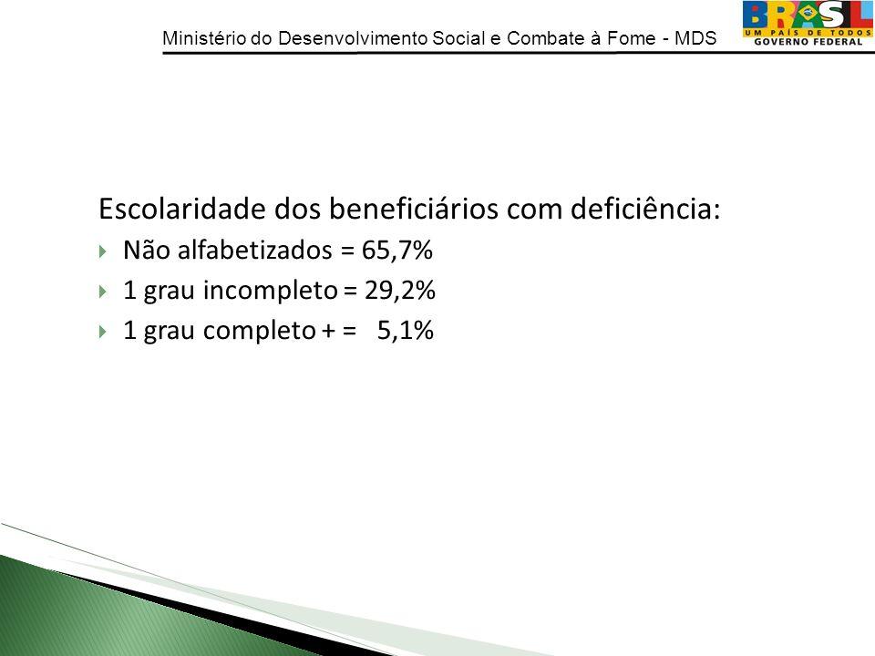 Escolaridade dos beneficiários com deficiência: