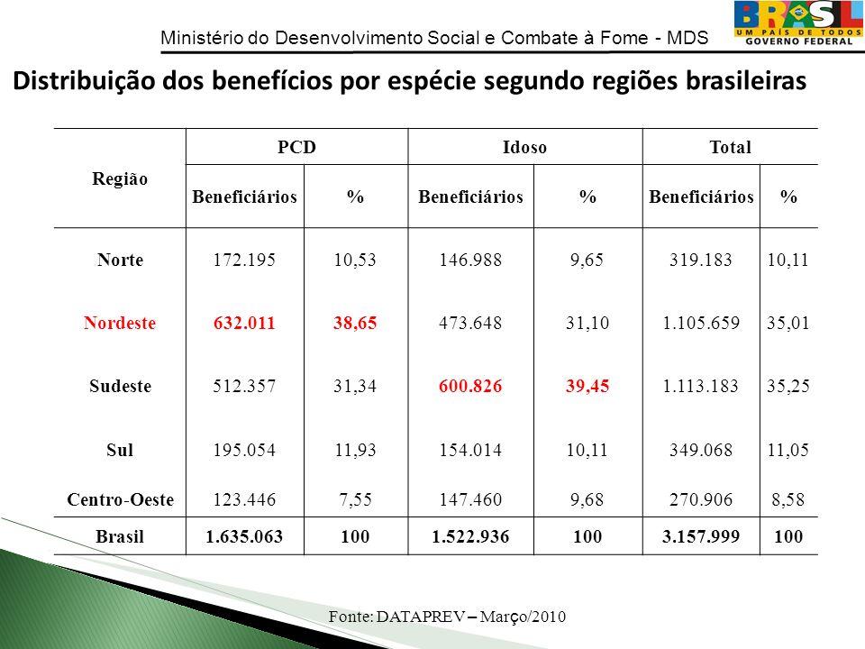 Distribuição dos benefícios por espécie segundo regiões brasileiras