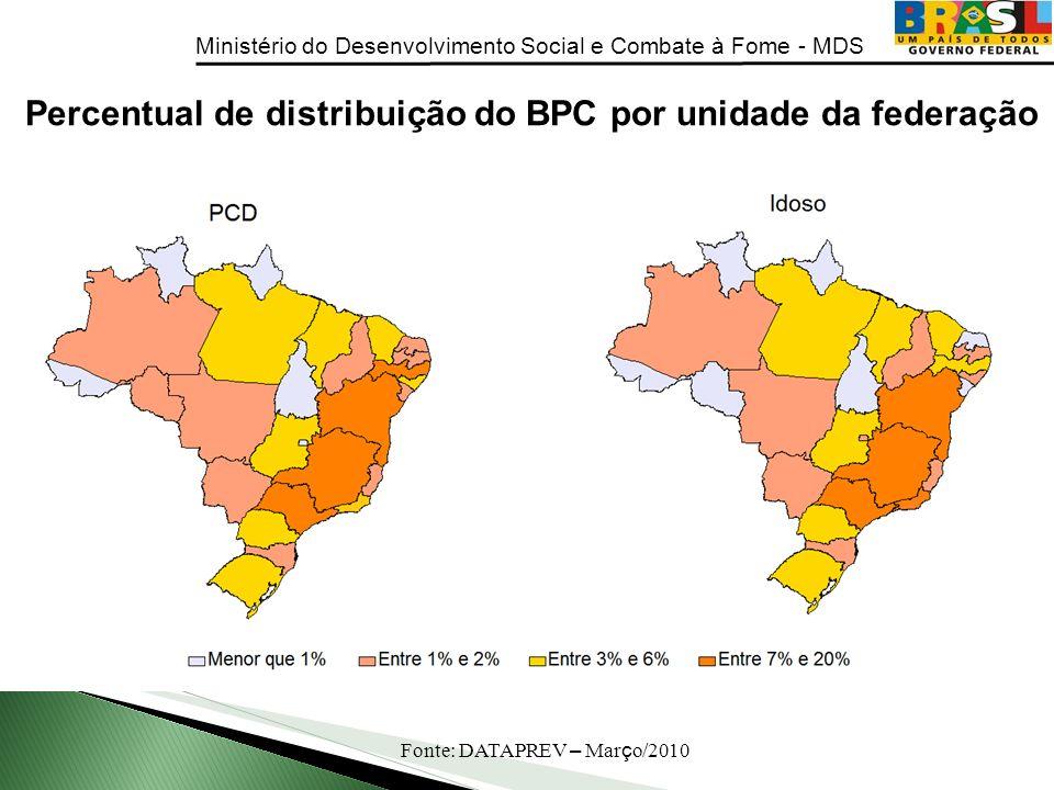 Percentual de distribuição do BPC por unidade da federação