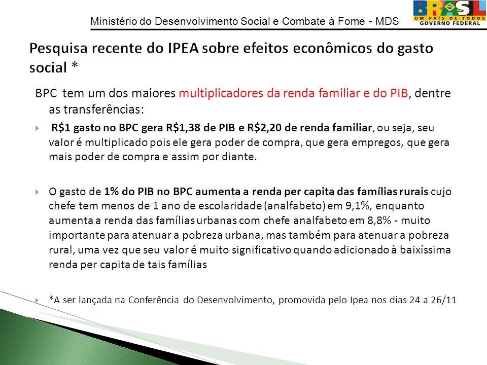 Pesquisa recente do IPEA sobre efeitos econômicos do gasto social *