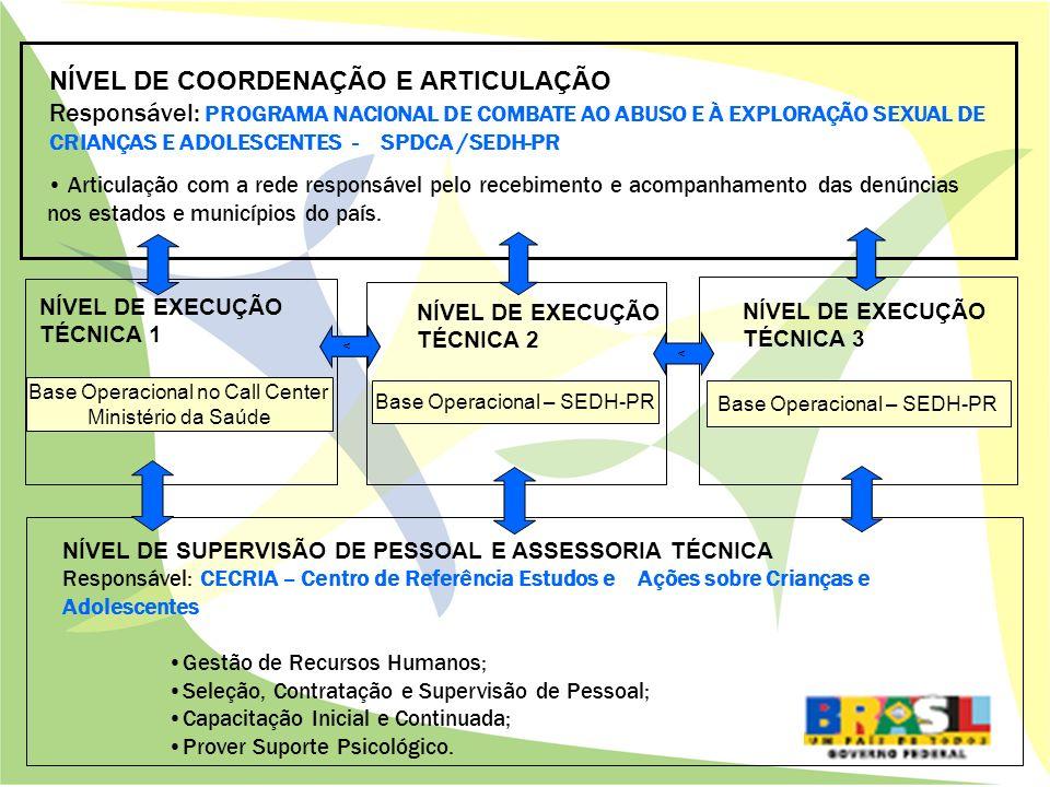 NÍVEL DE COORDENAÇÃO E ARTICULAÇÃO