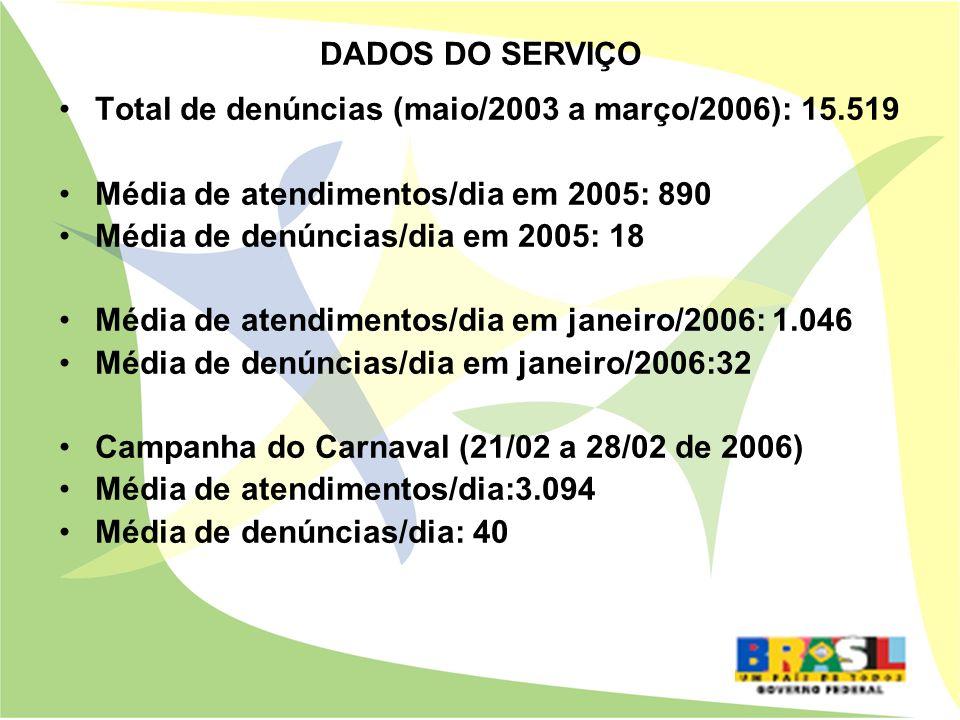 DADOS DO SERVIÇOTotal de denúncias (maio/2003 a março/2006): 15.519. Média de atendimentos/dia em 2005: 890.