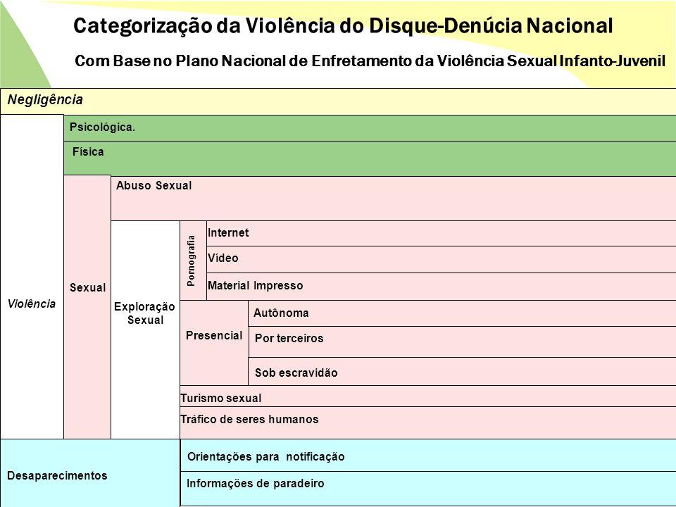 Categorização da Violência do Disque-Denúcia Nacional