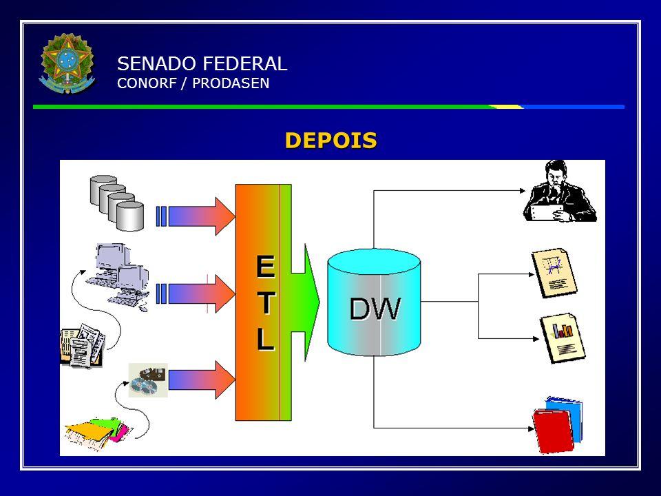 DEPOIS SENADO FEDERAL CONORF / PRODASEN Essência do slide: