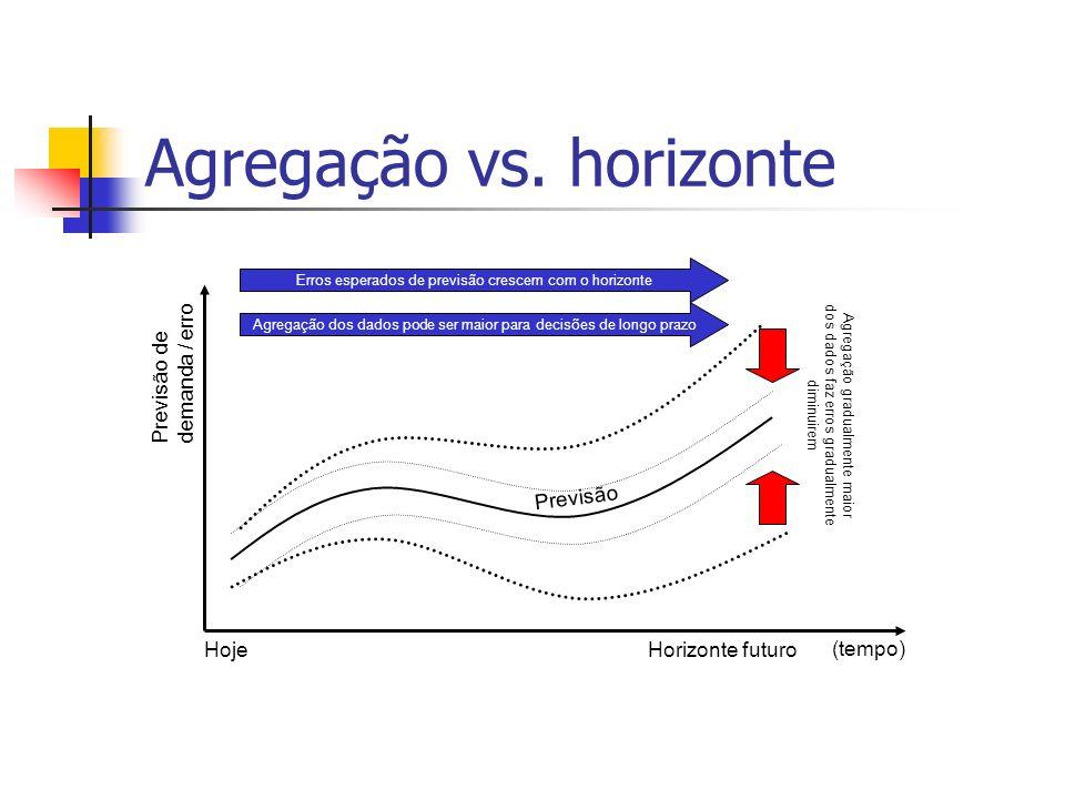 Agregação vs. horizonte
