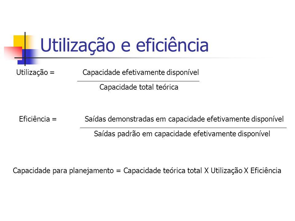 Utilização e eficiência