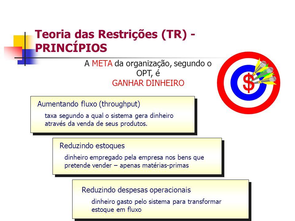Teoria das Restrições (TR) - PRINCÍPIOS