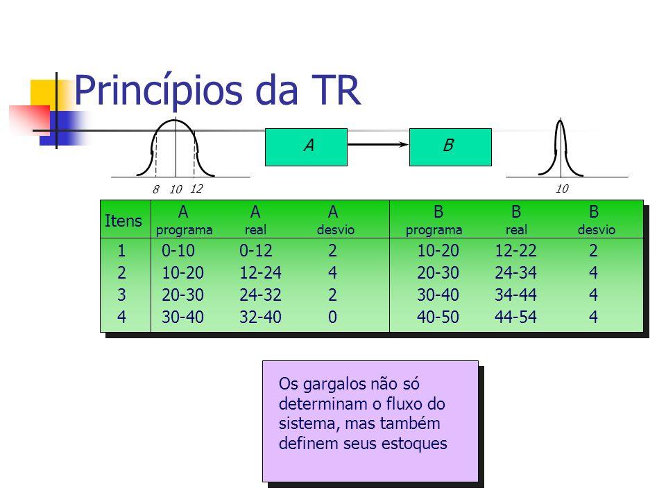 Princípios da TR B A A A A B B B Itens 2 1 4 3 10-20 0-12 20-30 30-40
