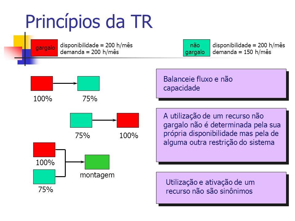 Princípios da TR Balanceie fluxo e não capacidade 100% 75%