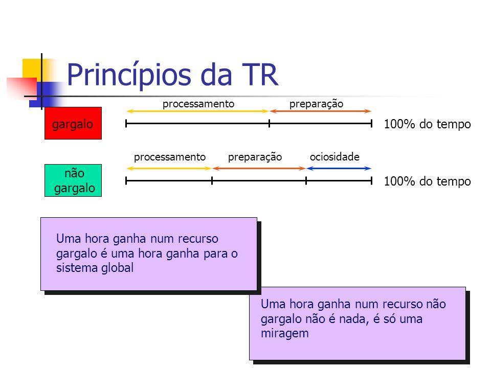 Princípios da TR gargalo 100% do tempo não gargalo 100% do tempo