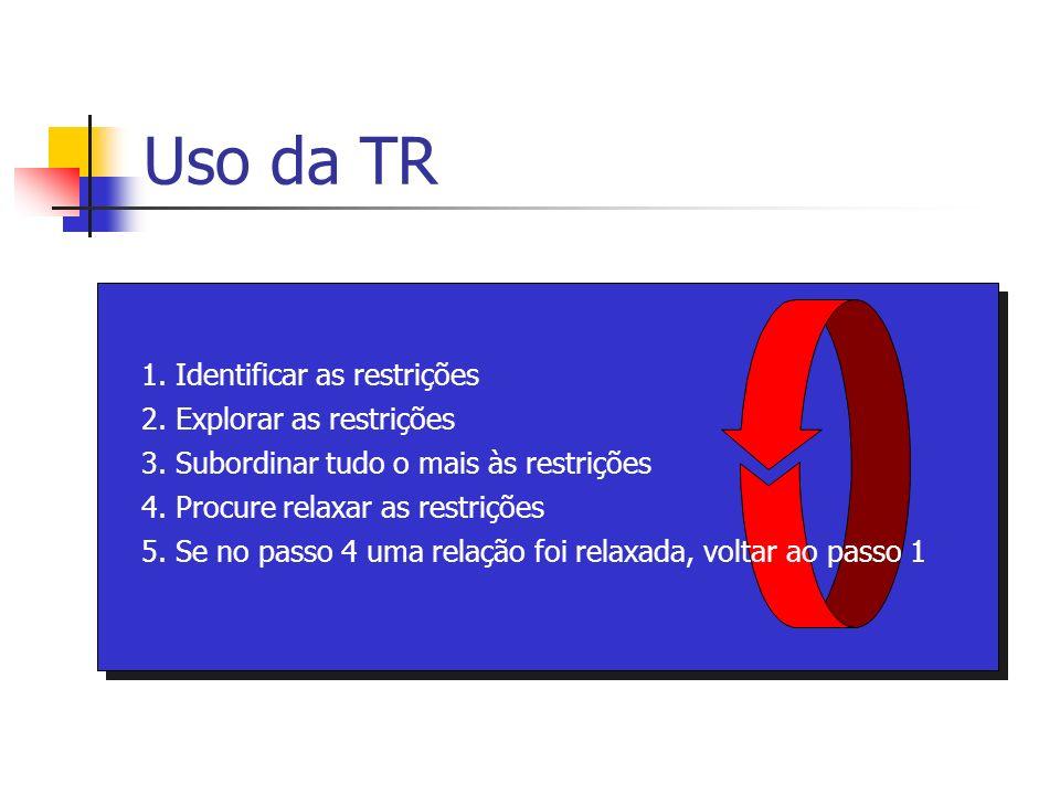 Uso da TR 1. Identificar as restrições 2. Explorar as restrições
