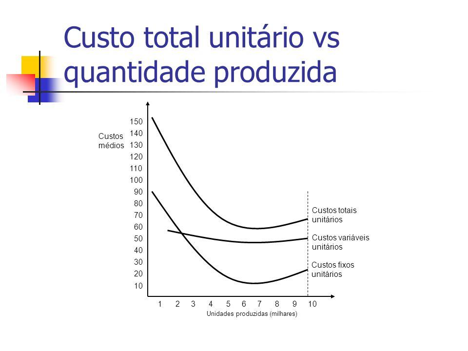 Custo total unitário vs quantidade produzida