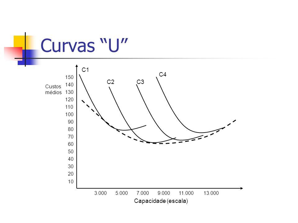 Curvas U C1 C4 C2 C3 Capacidade (escala) 150 Custos médios 140 130