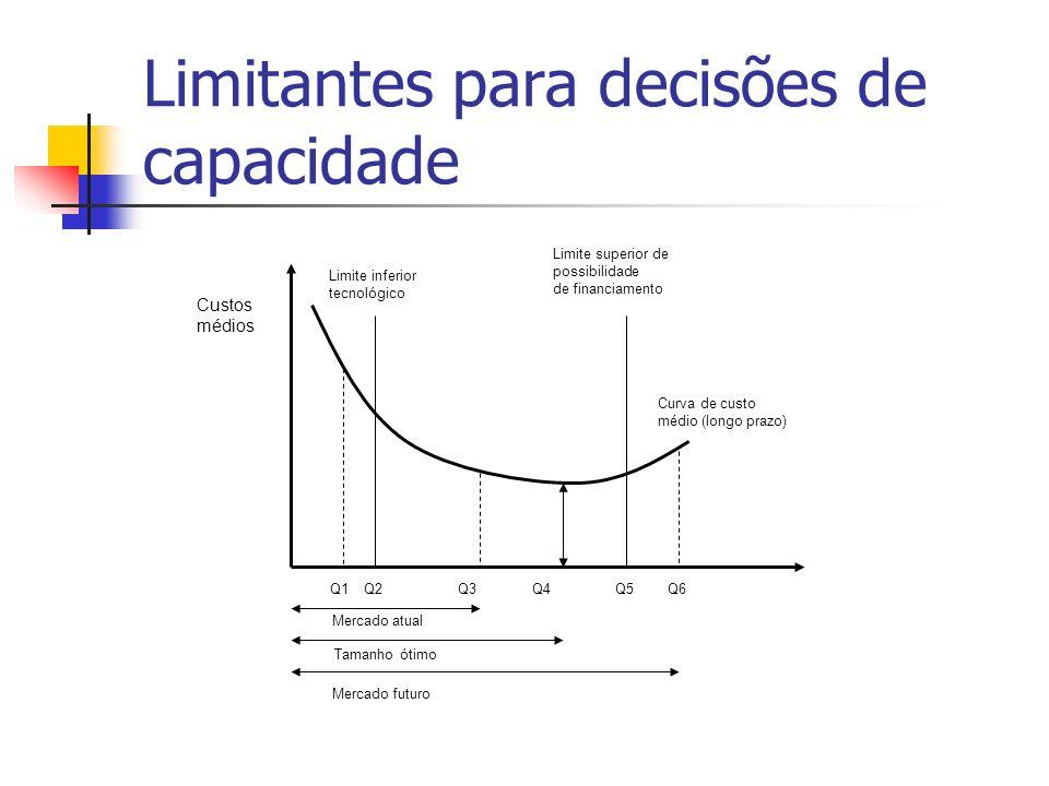 Limitantes para decisões de capacidade