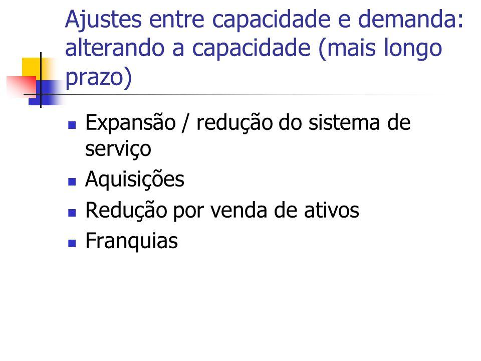 Ajustes entre capacidade e demanda: alterando a capacidade (mais longo prazo)