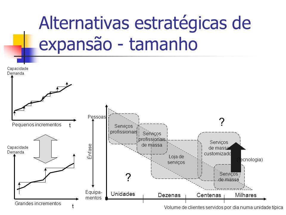 Alternativas estratégicas de expansão - tamanho